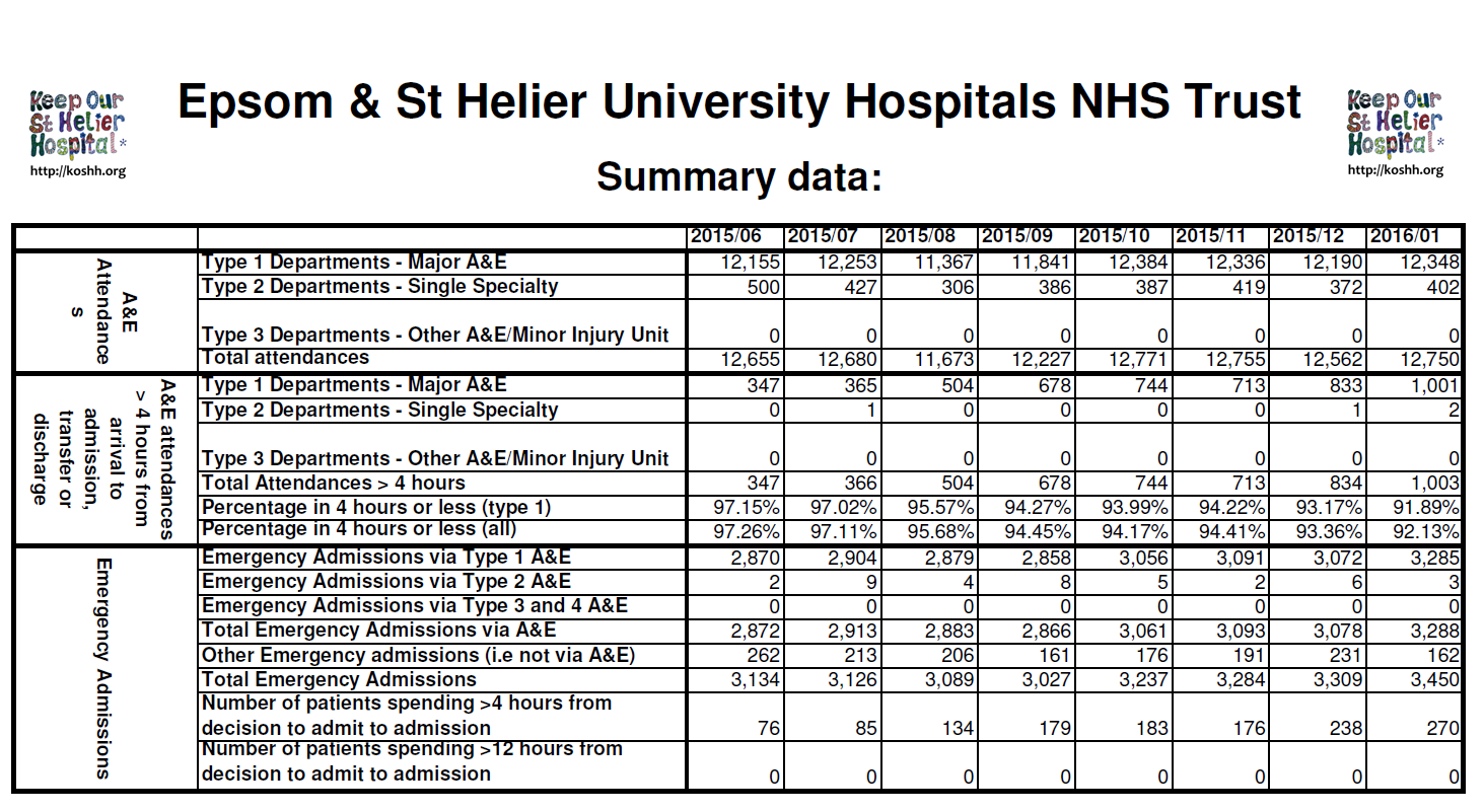 2016 03 27 - DoH statistics on A+E Waiting Times